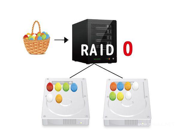 5張圖輕鬆介紹RAID磁碟陣列